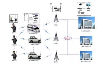 慧明捷组织东莞市公安局无线图像传输系统培训