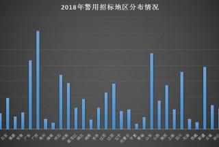 【大数据】2018年度警用中标企业排行榜